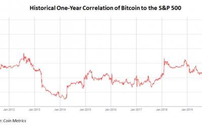 корреляция Bitcoin и S&P 500